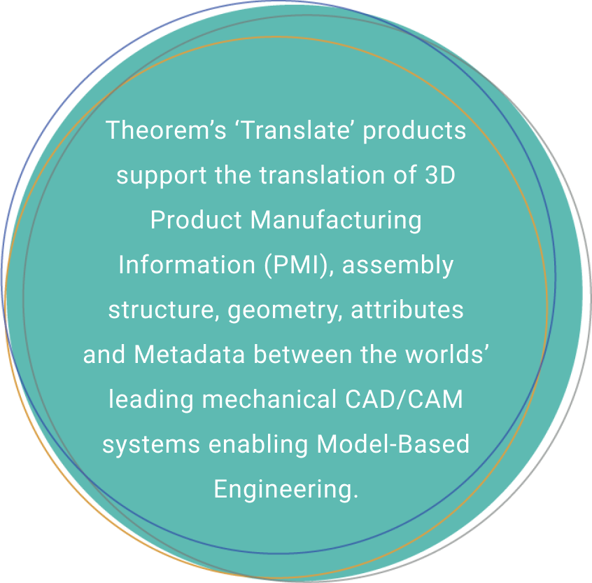 Theorem's 'Translate' products support the translation of 3D Product Manufacturing Information (PMI) assembly structure, geometry, attributes and Metadata between the world's leading mechanical CAD/CAM systems enabling Model-Based Engineering.