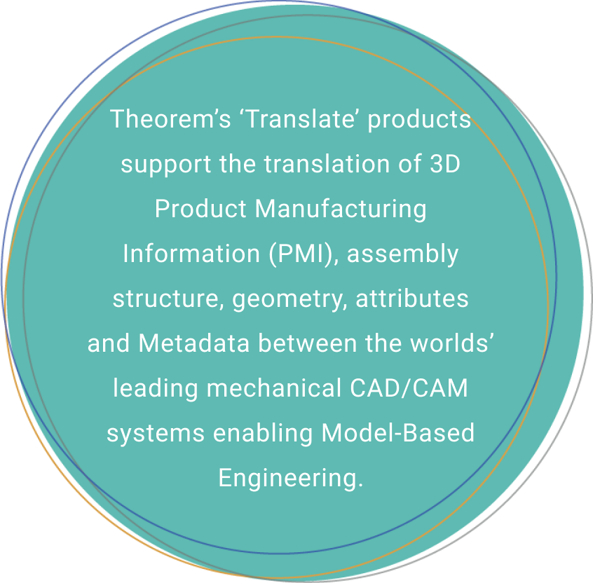 Theorem's 'Translate' products support the translation of 3D Product Manufacturing Information (PMI), assembly structure, geometry, attributes and Metadata between the worlds' leading mechanical CAD/CAM systems enabling Model-Based Engineering.